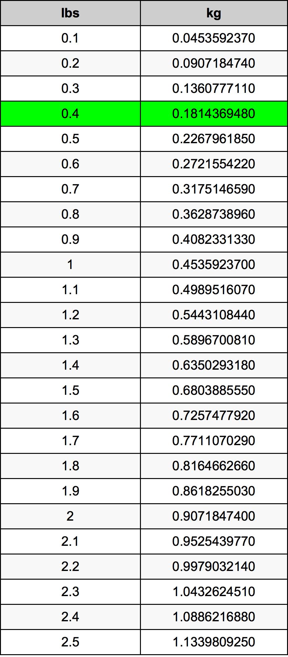 0.4 Font átszámítási táblázat