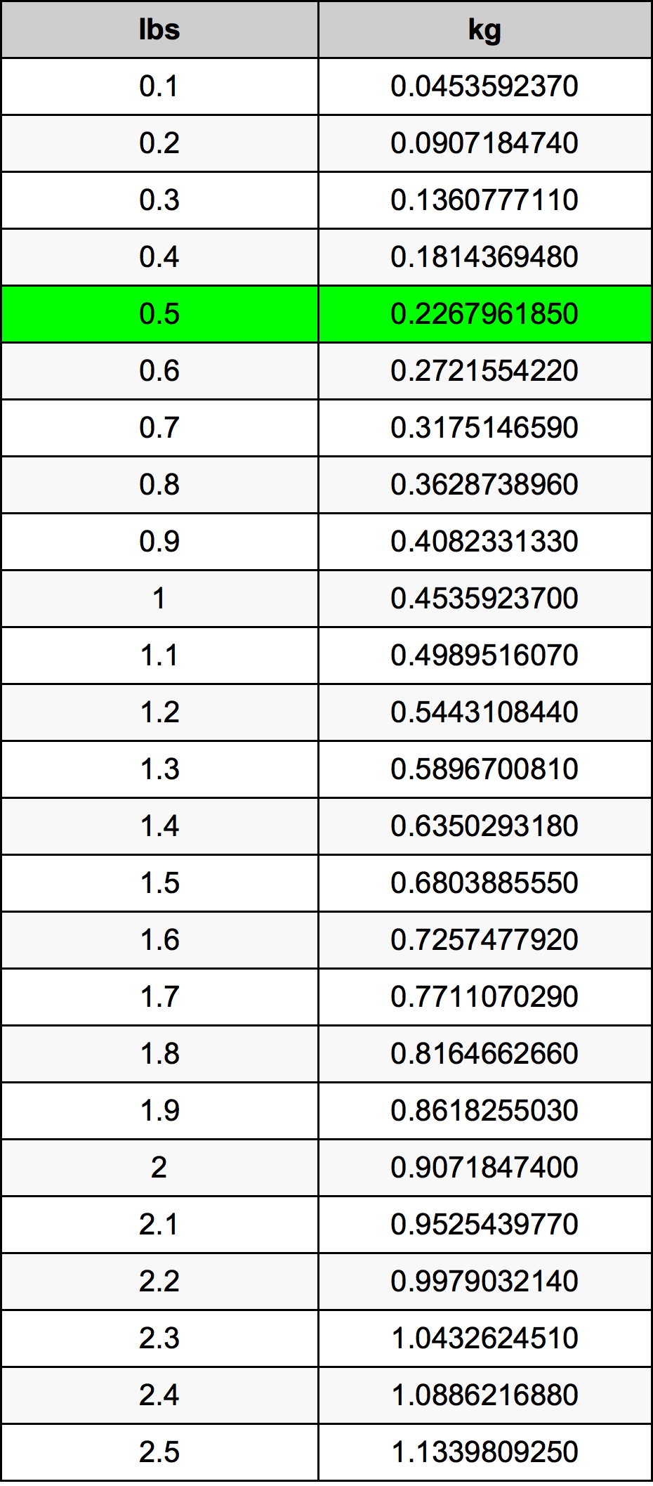 0.5 Funta Table