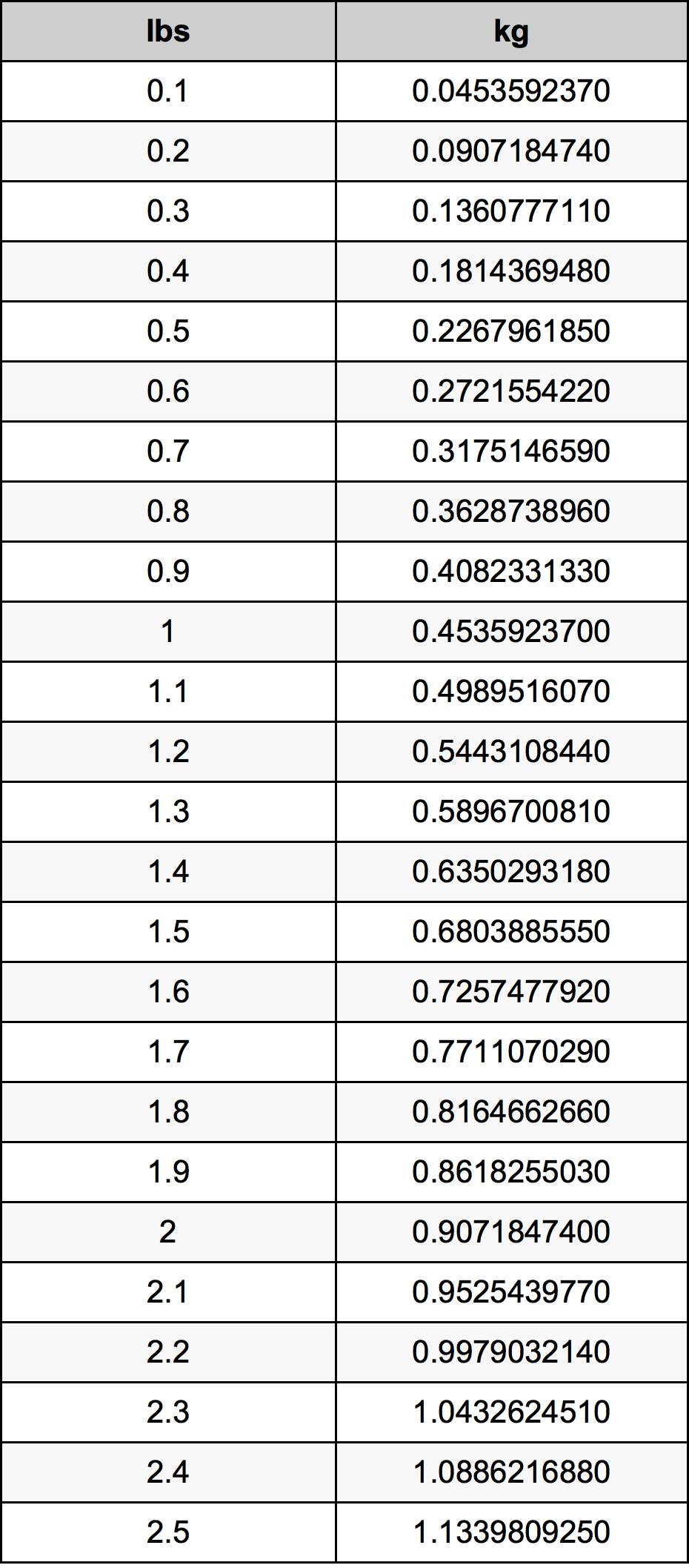 1.2 Libra konverteringstabellen