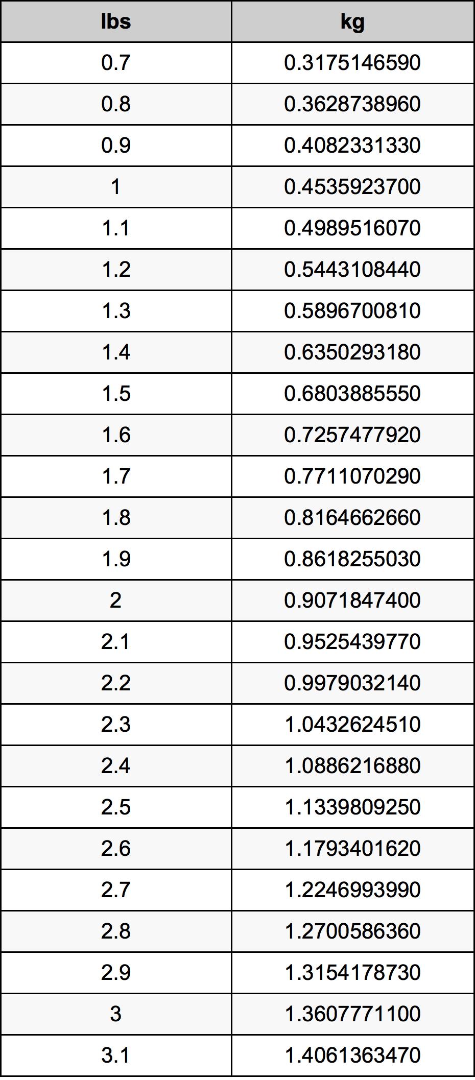 1.9 Funt pretvorbena tabela