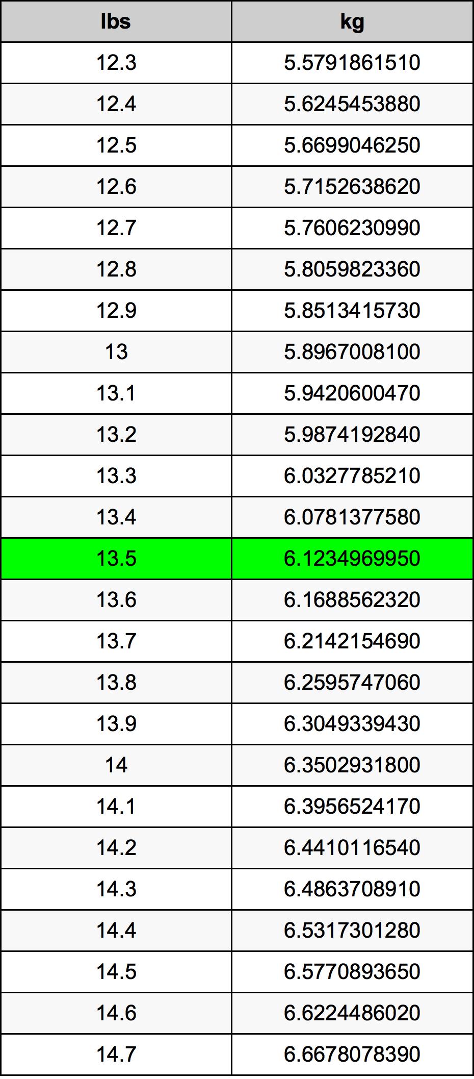 13.5 Фунт Таблица преобразования
