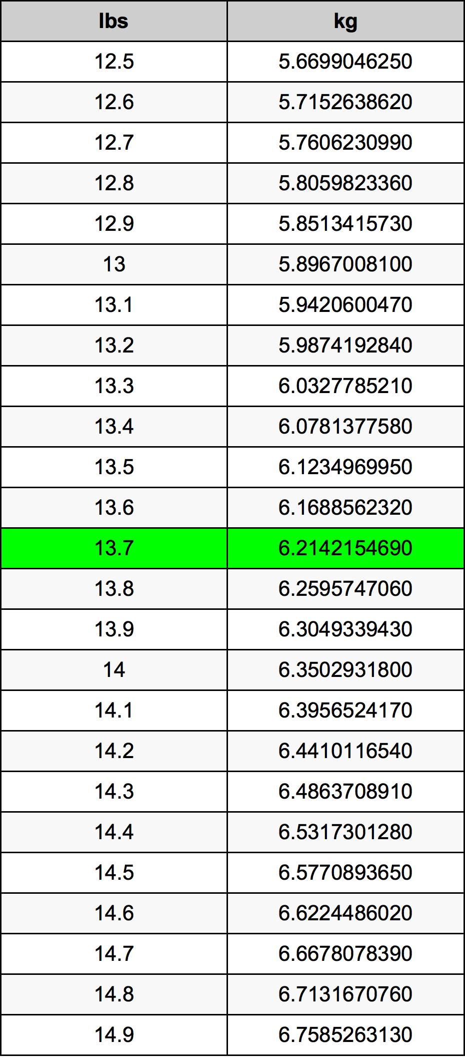 13.7 Svaras konversijos lentelę