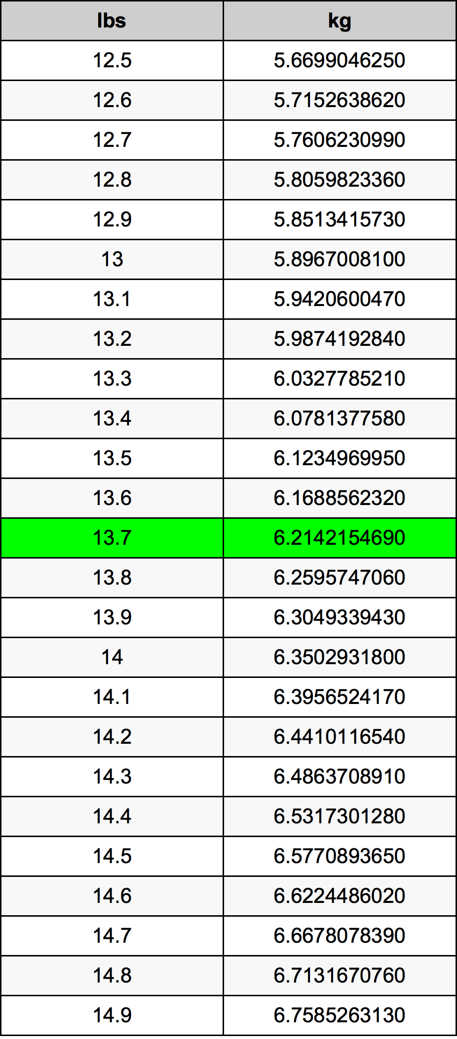 13.7 Pond conversietabel