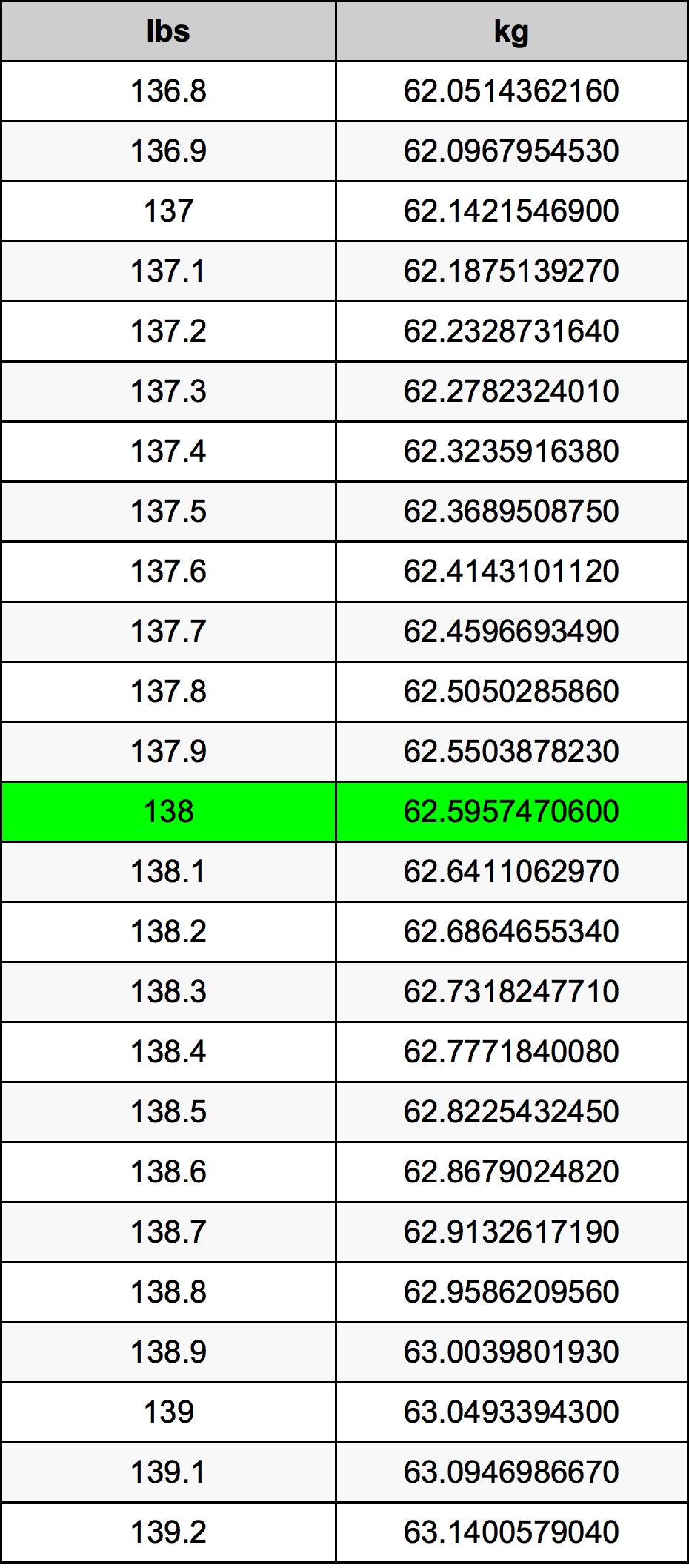 138 Lira konverżjoni tabella