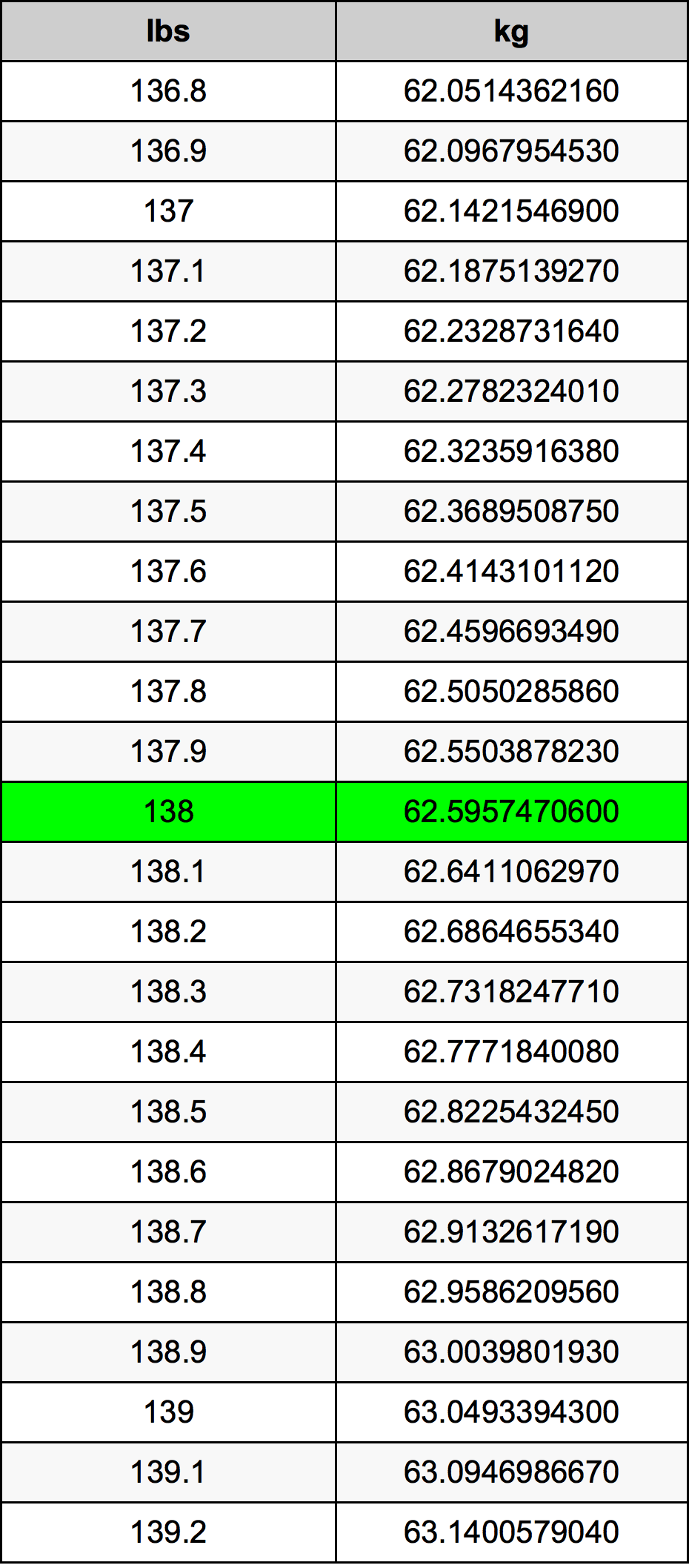138 Pond Omskakelingstabel
