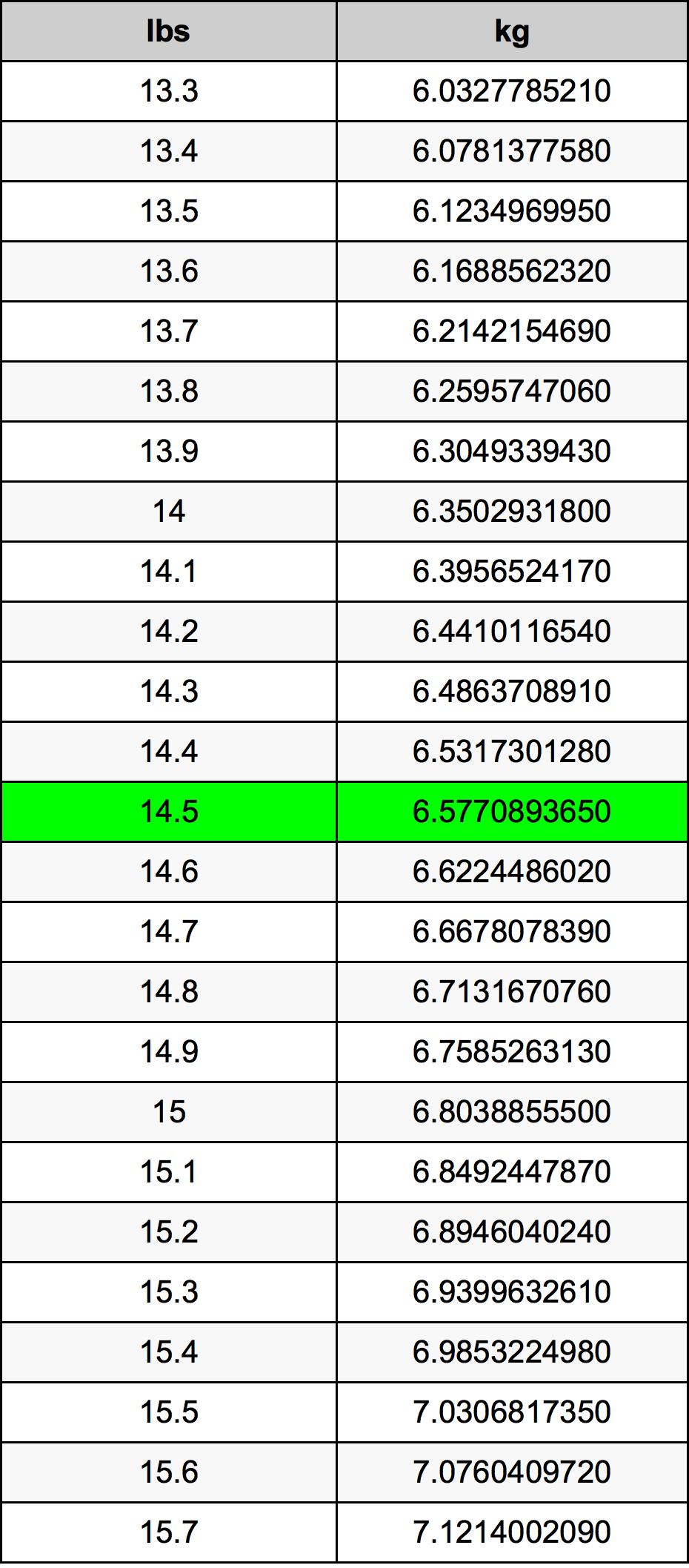 14.5 Libbra tabella di conversione