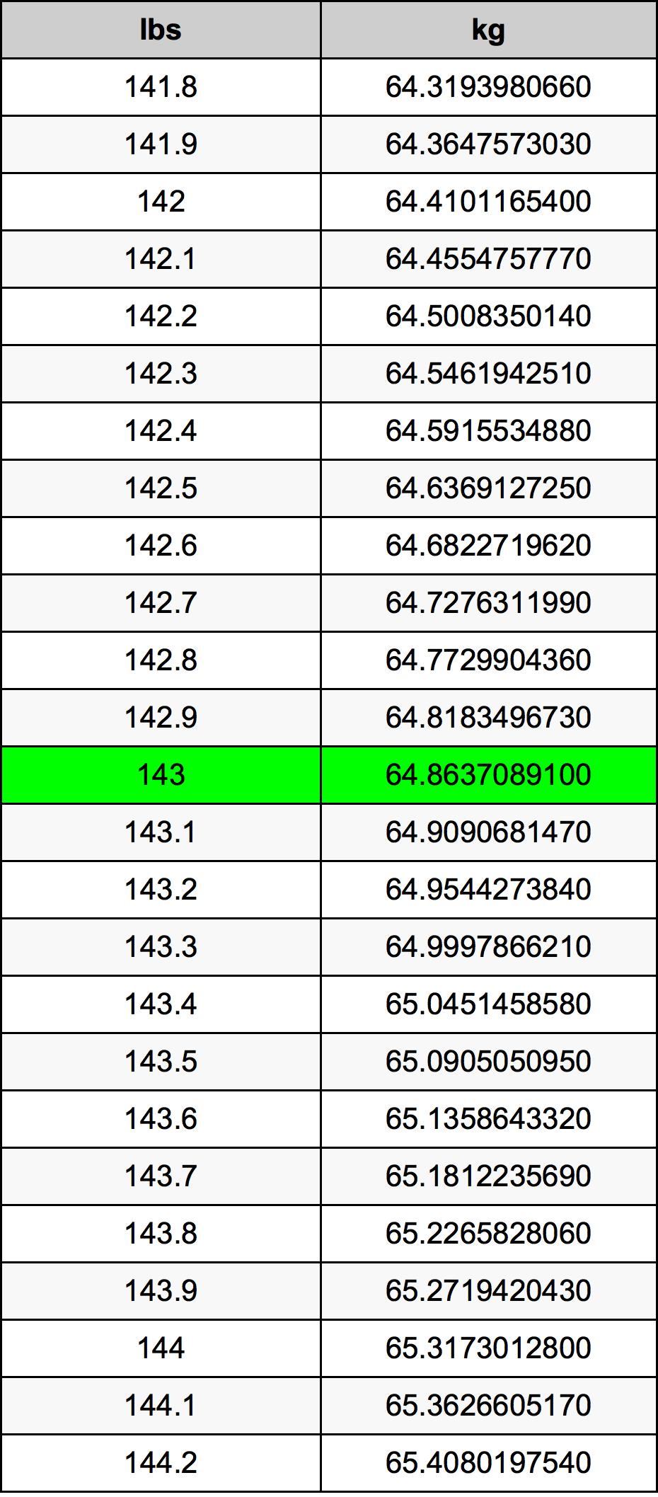143 Libra tabela de conversão