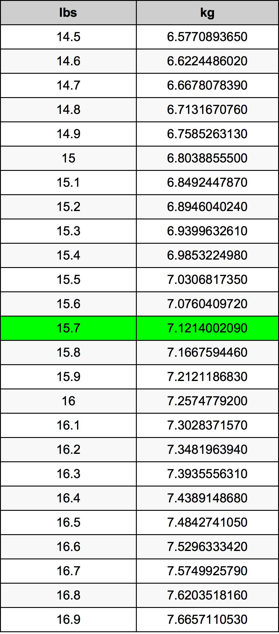 15.7 λίμπρα Πίνακας Μετατροπής