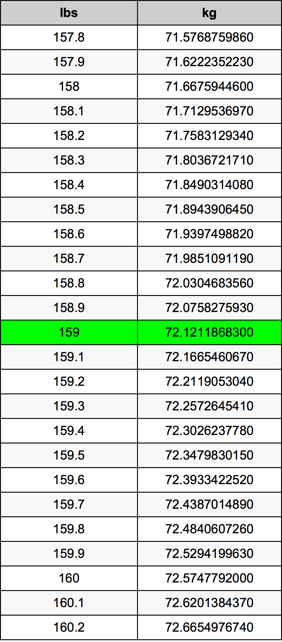 159 Pon konversi tabel