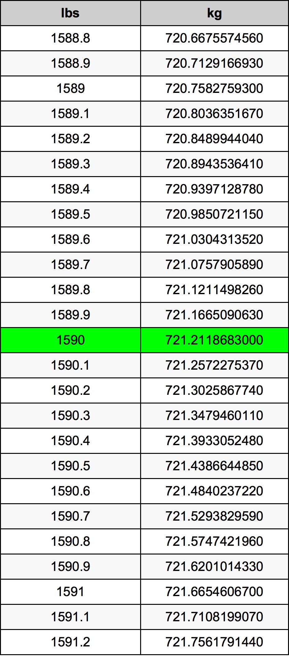 1590 Livre table de conversion