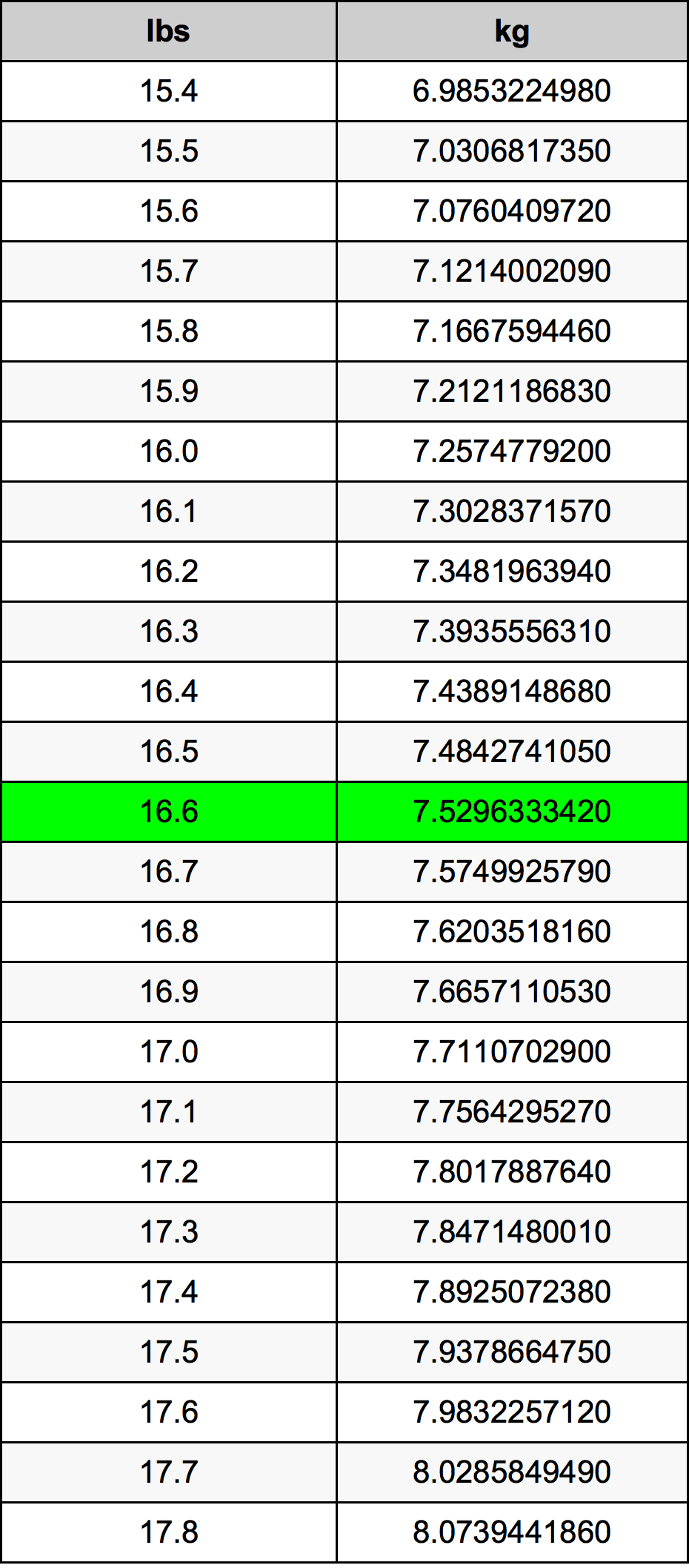 16.6 Funta Table