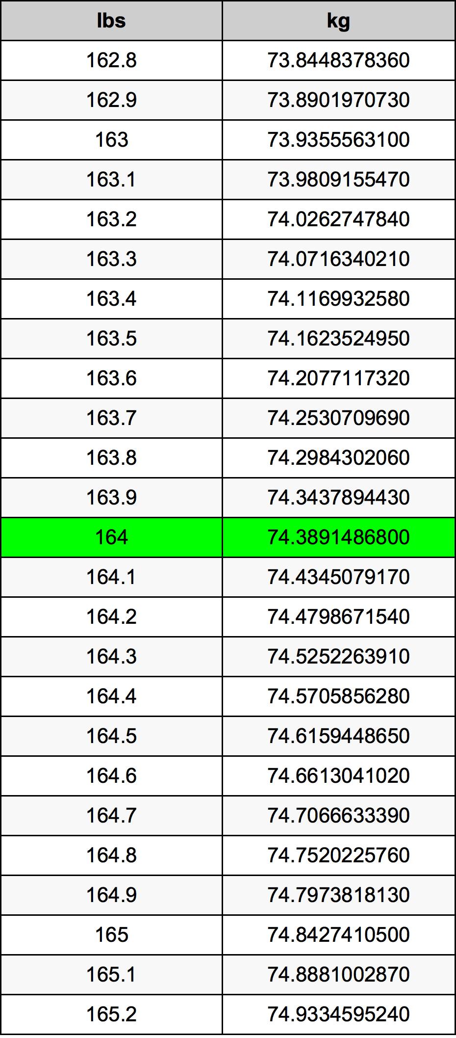 164 رطل جدول تحويل