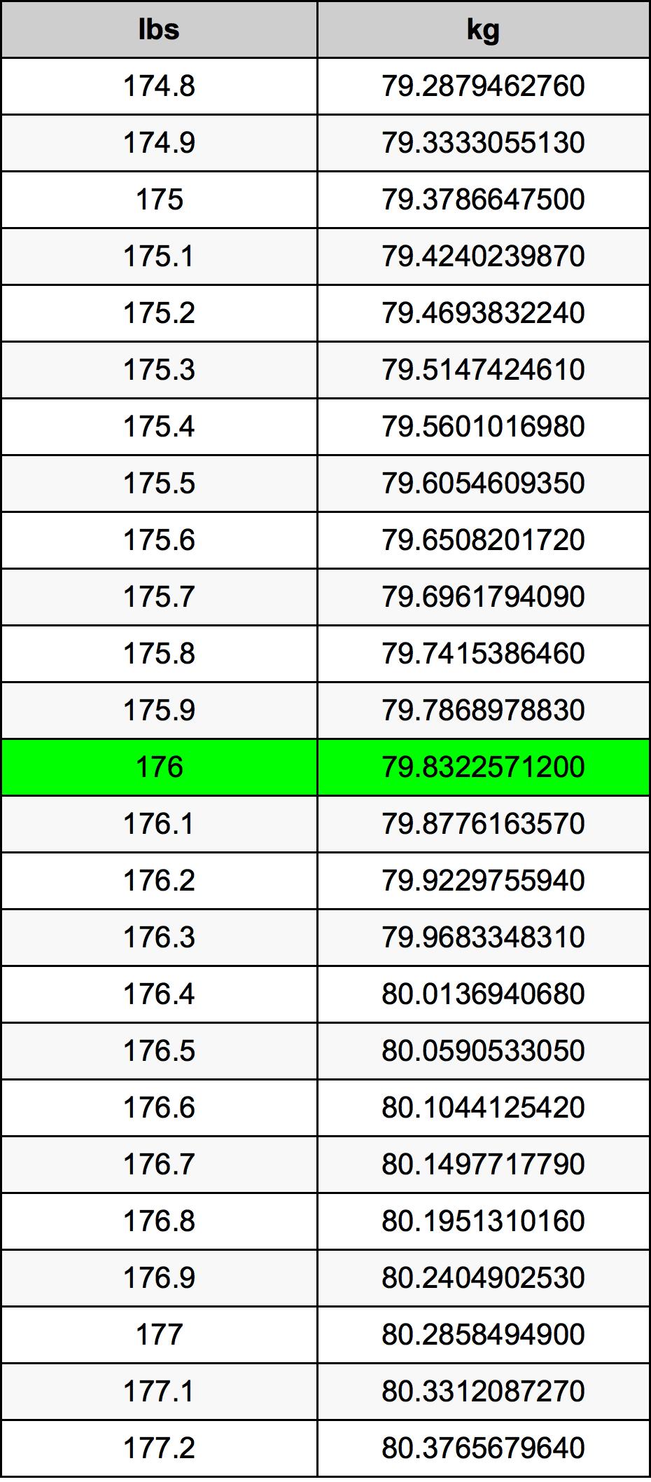 176 Funta Table