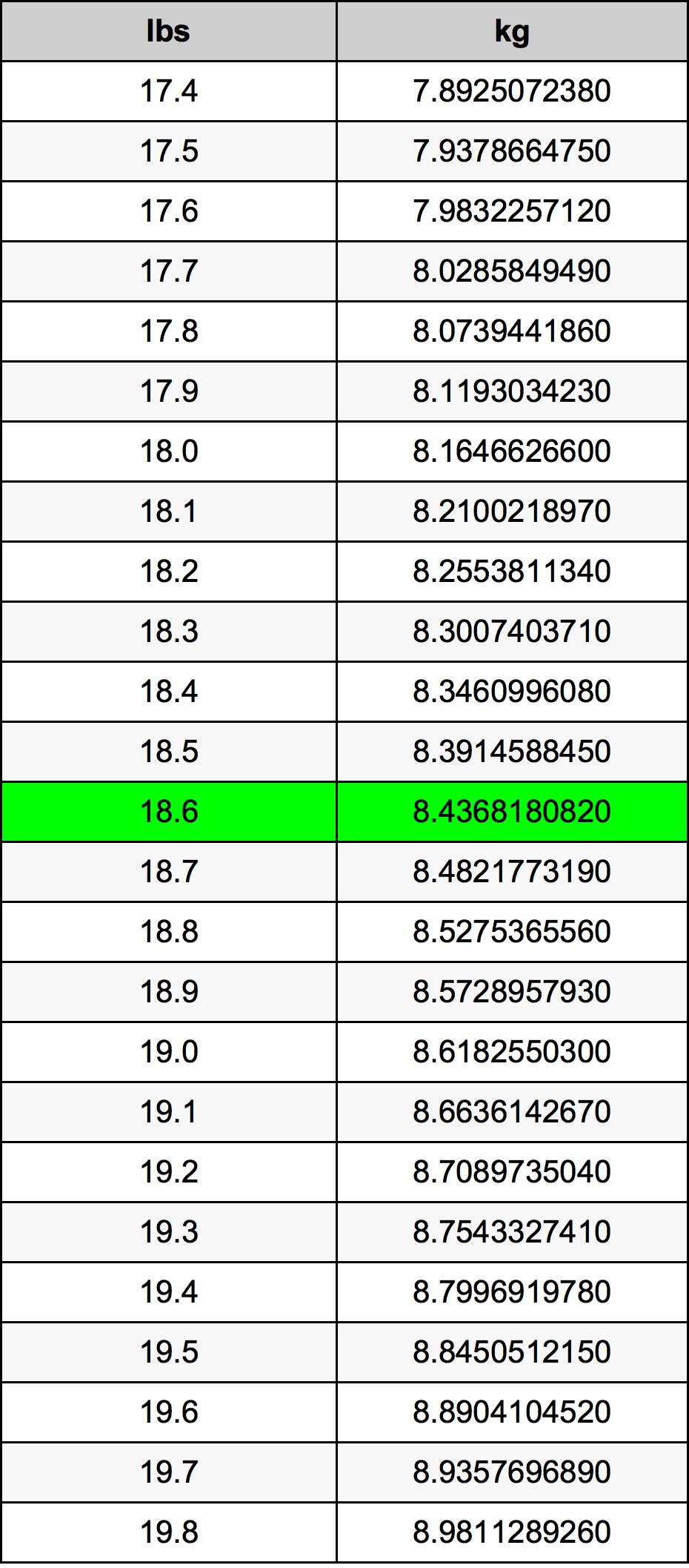 18.6 Libra konverteringstabellen