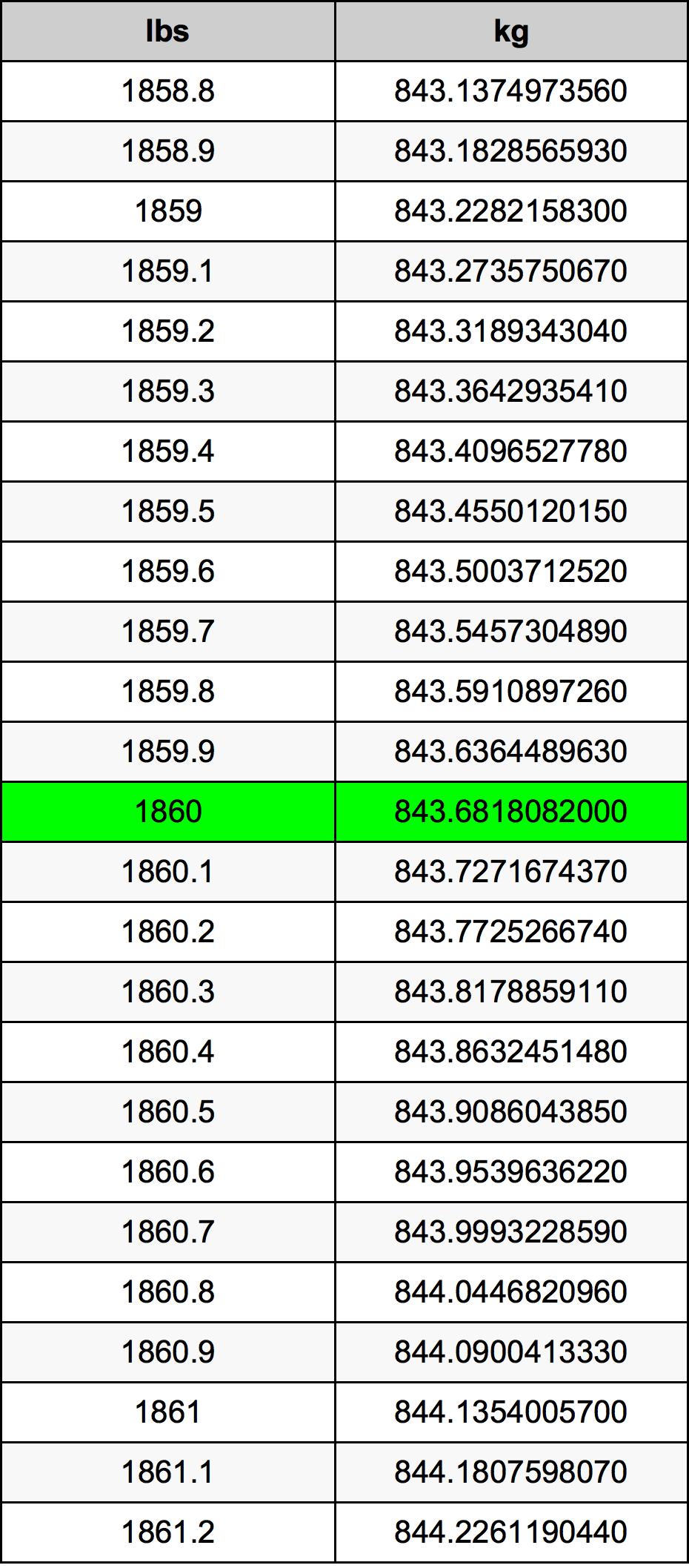1860 Фунт Таблица преобразования