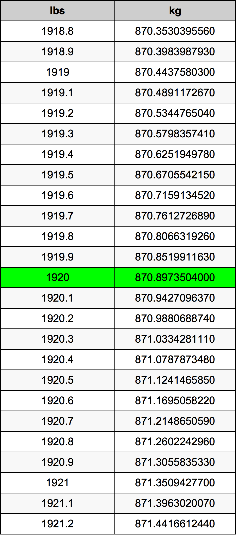1920 Livre table de conversion