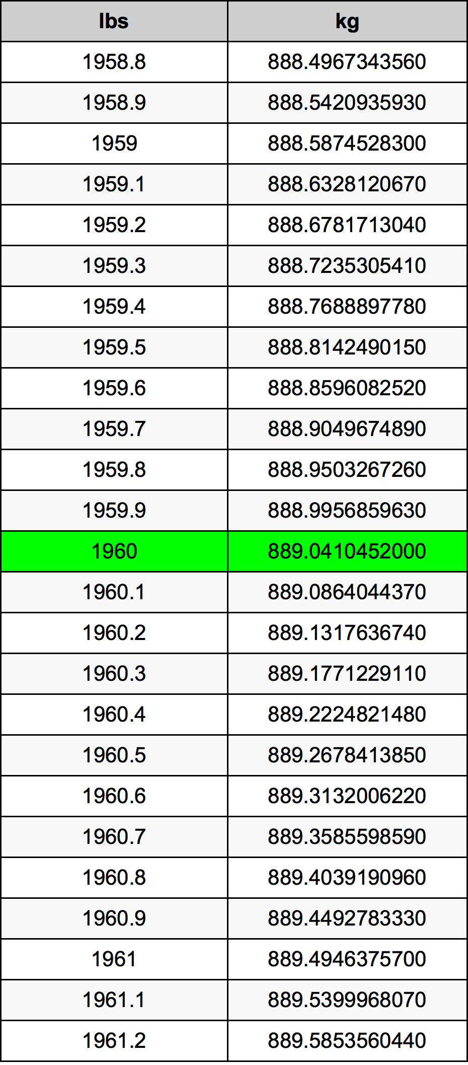 1960 Libra prevodná tabuľka