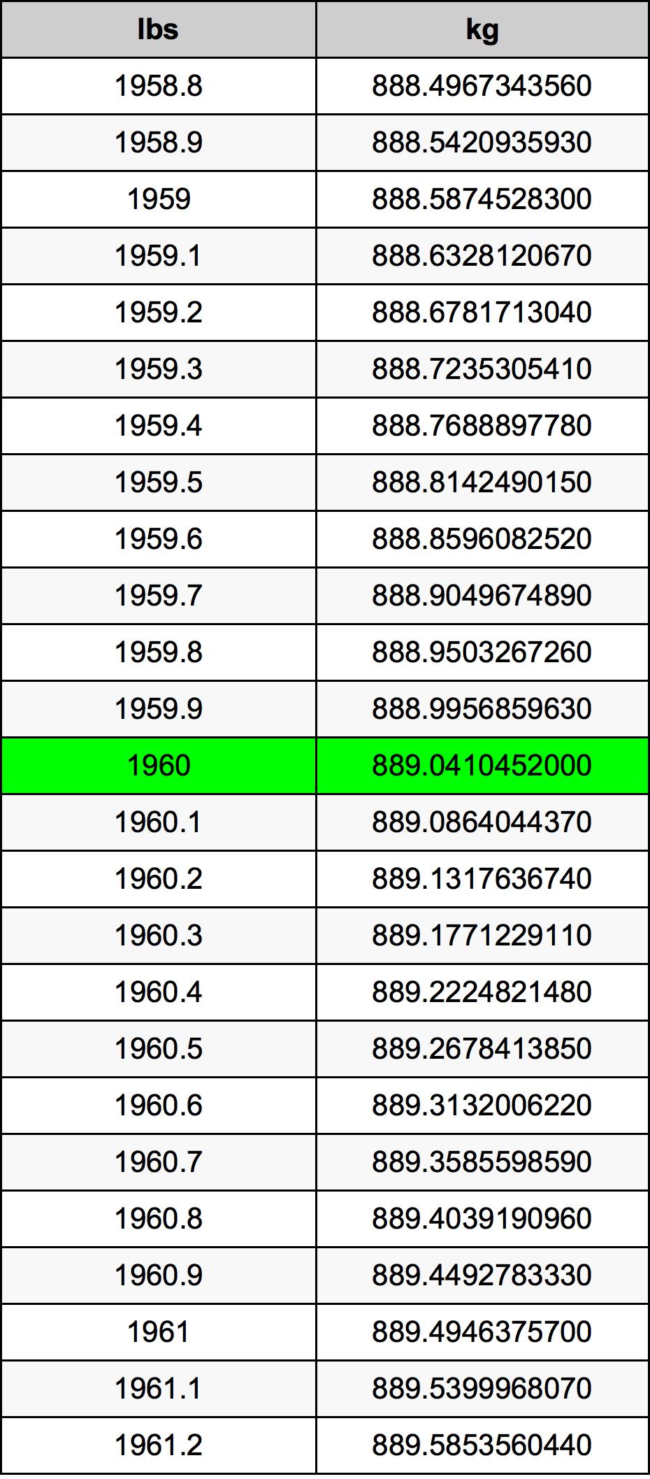 1960 Pond Omskakelingstabel