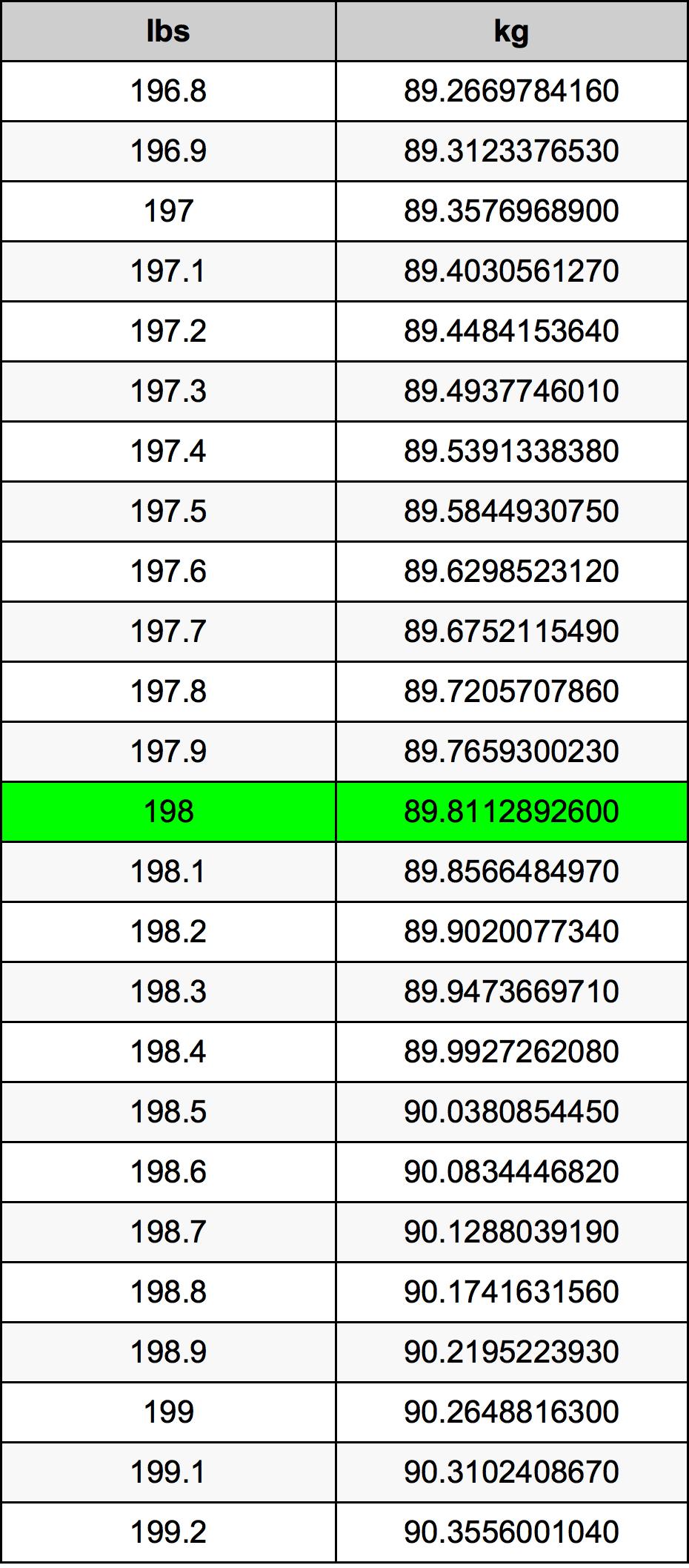 198 Libra Tabla de conversión