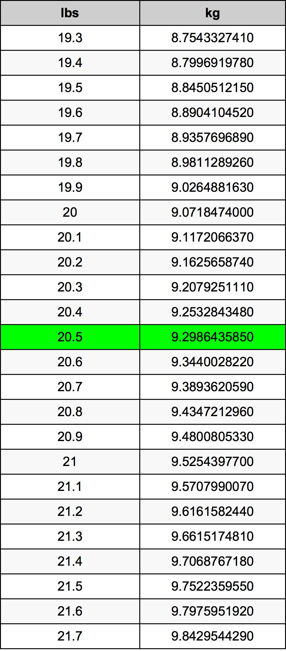 20.5 Libra tabela de conversão