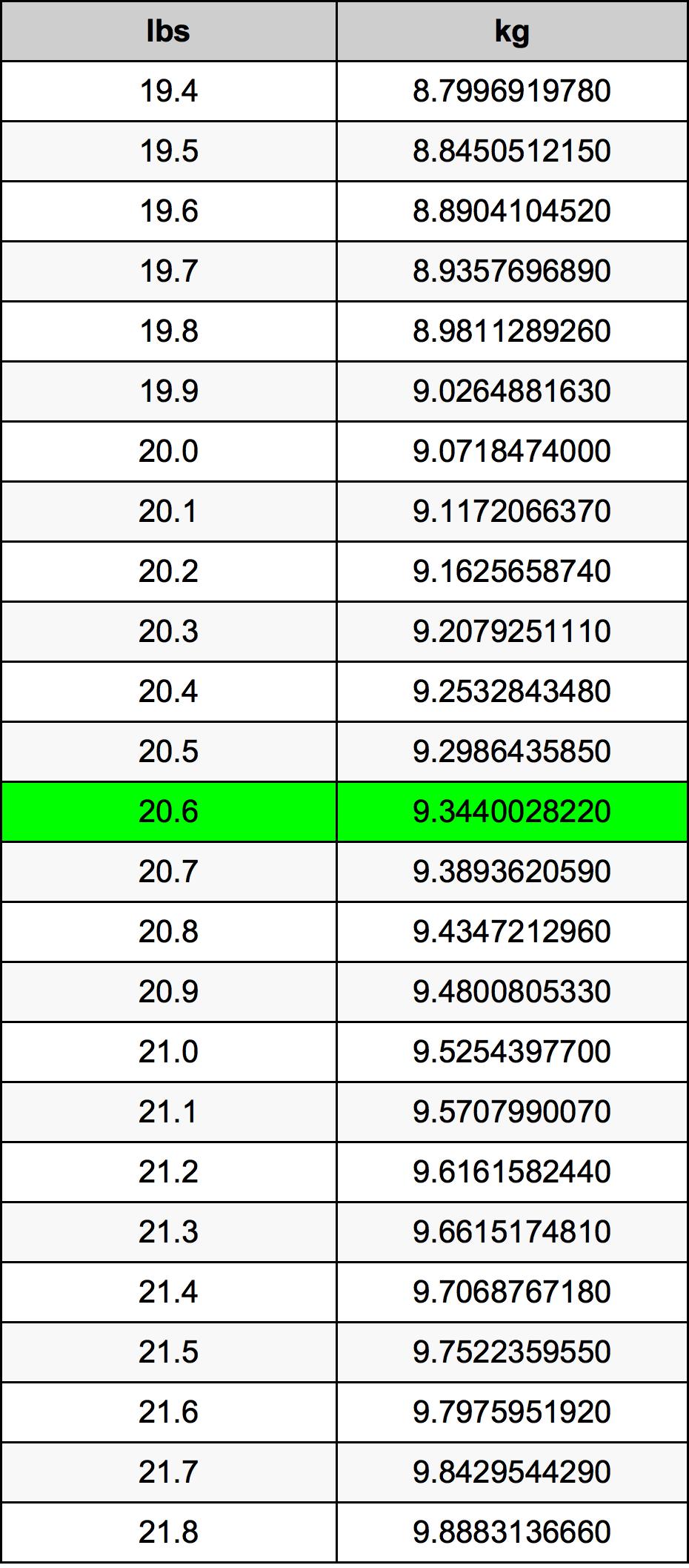 20.6 Libra převodní tabulka