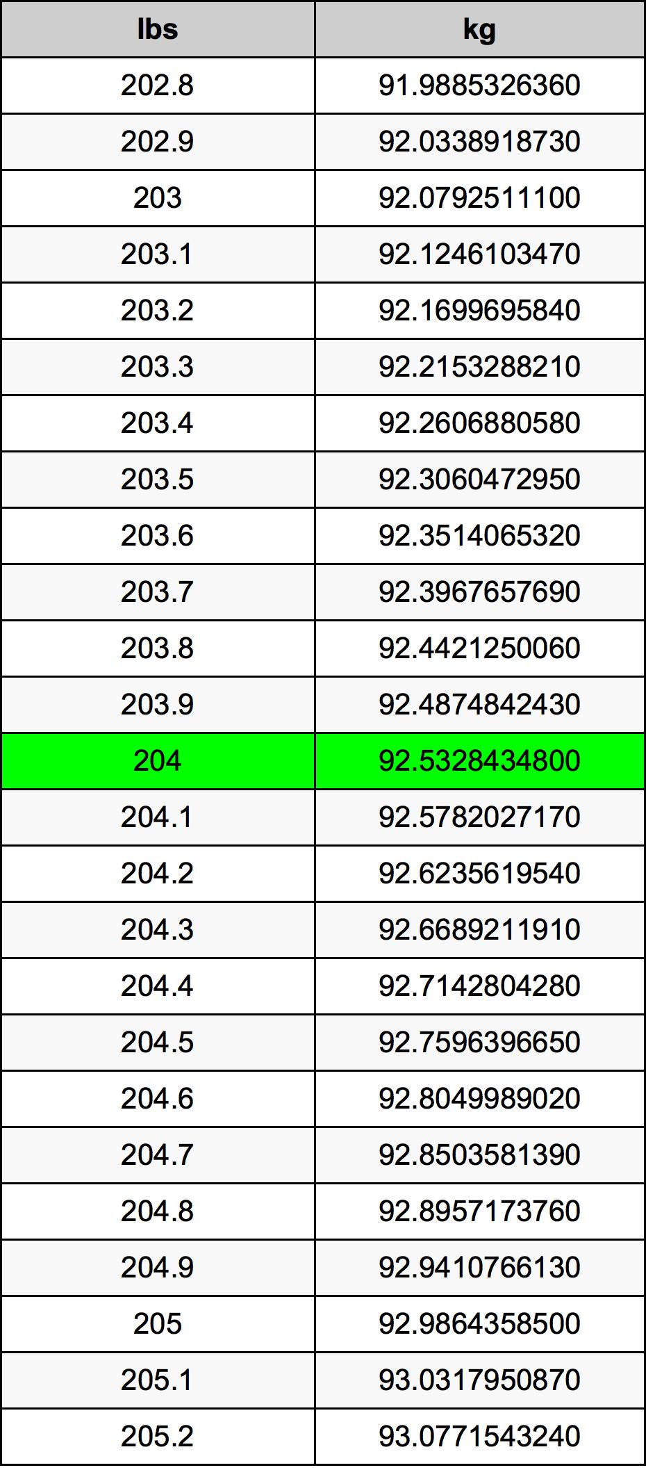 204 Pond Omskakelingstabel