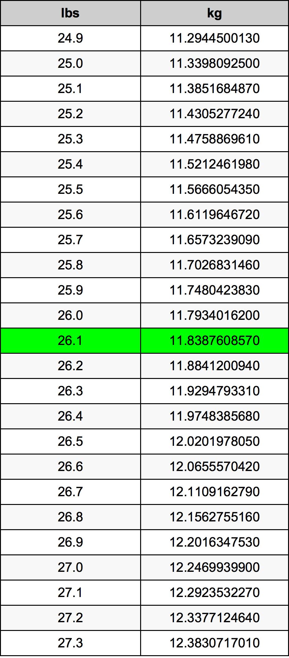26.1 Libra tabela de conversão