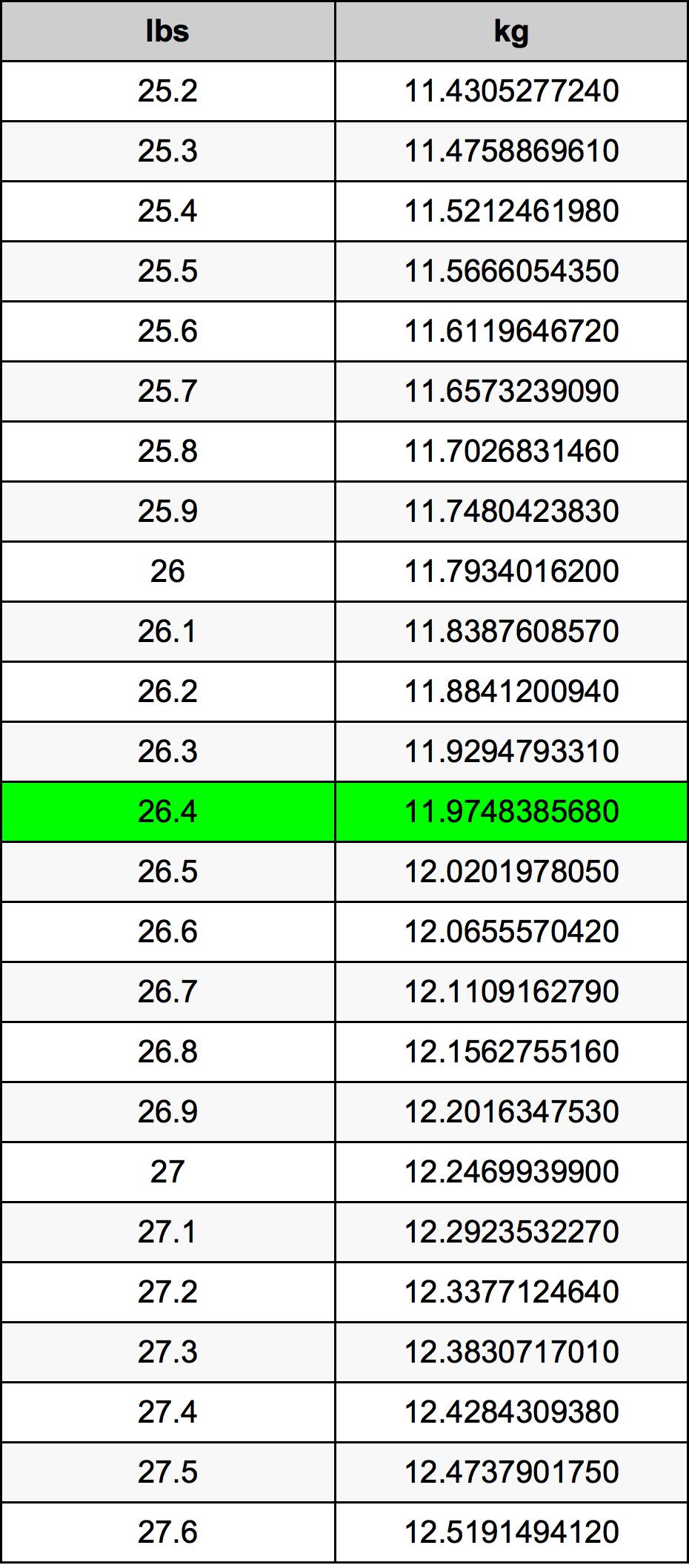 26.4 Livre table de conversion