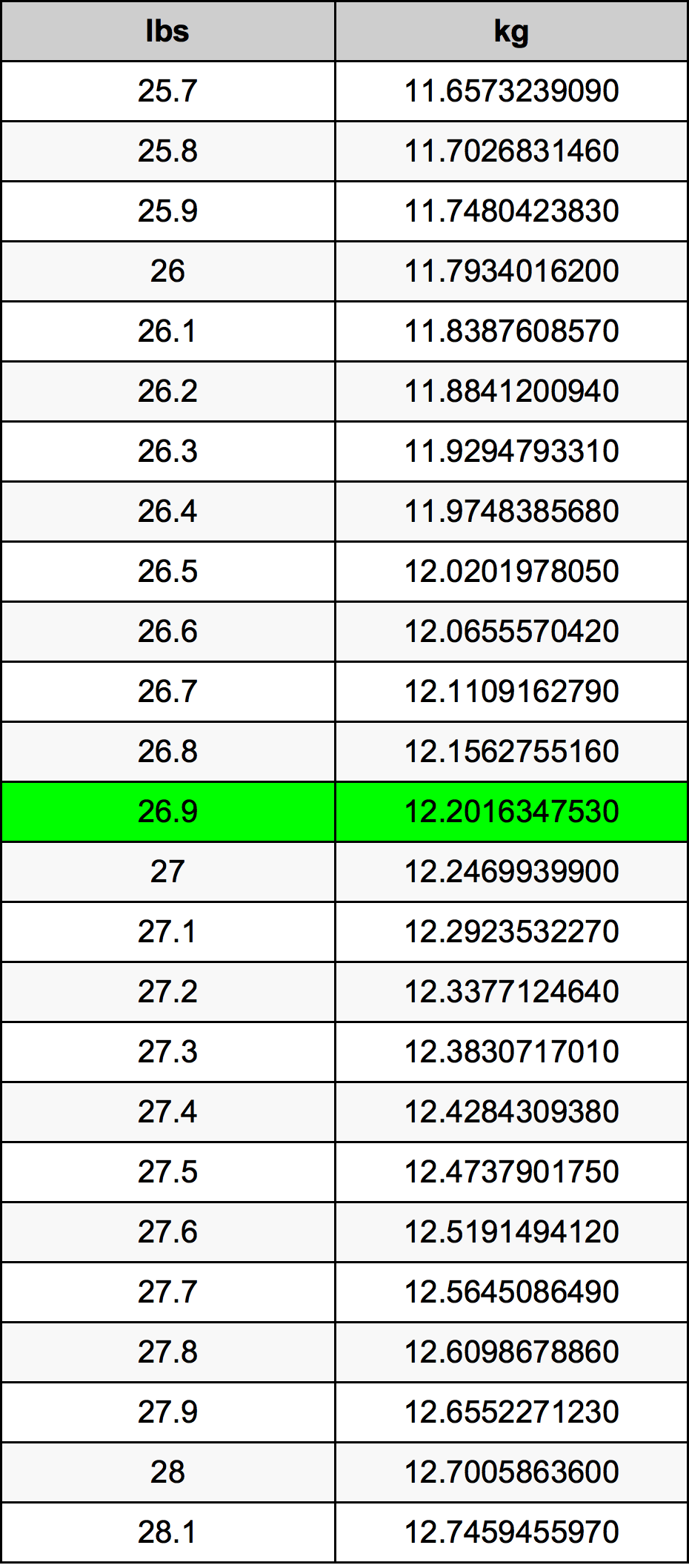 26.9 Libbra tabella di conversione