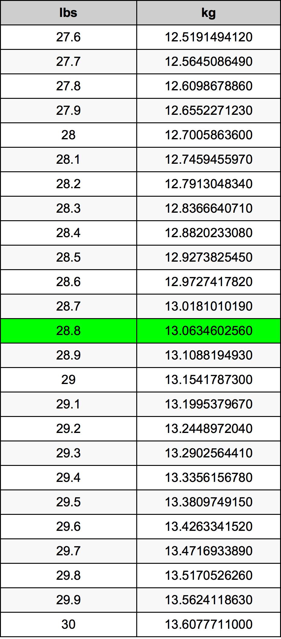 28.8 Фунт Таблиця перетворення