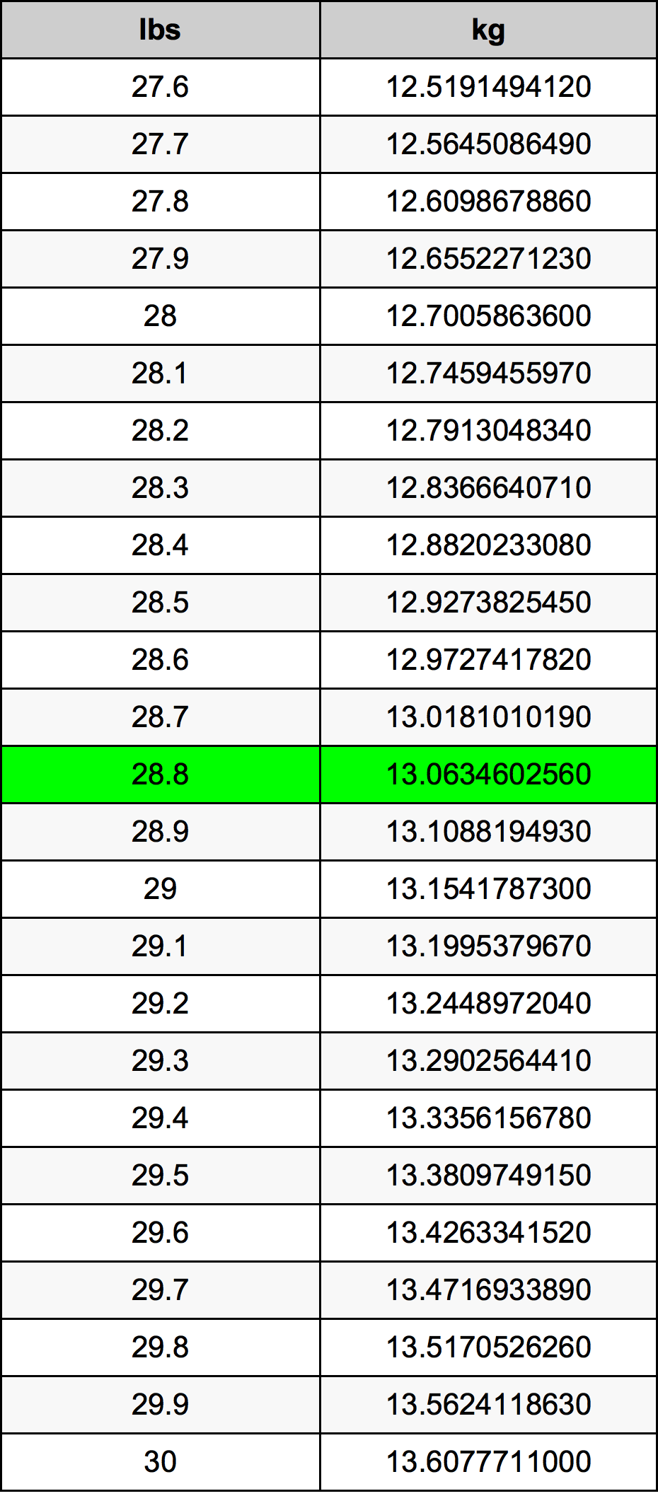 28.8 Funt pretvorbena tabela