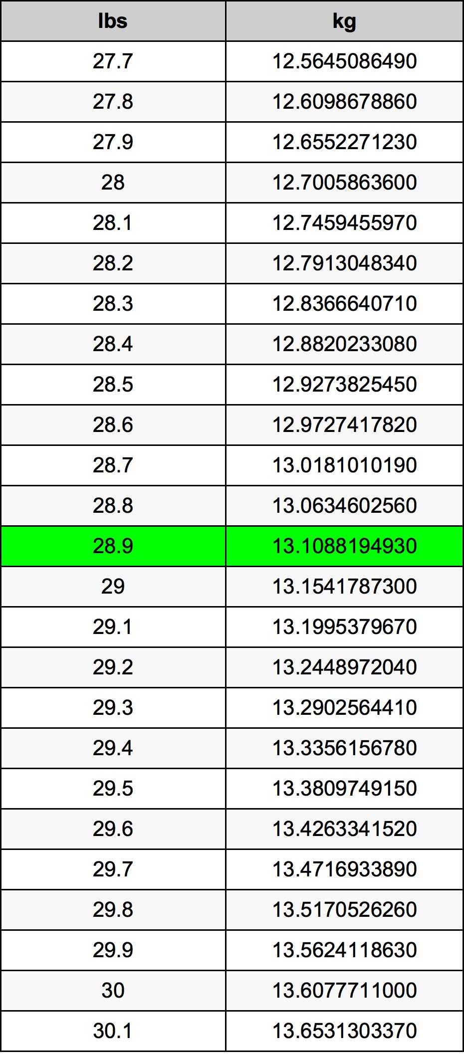 28.9 Funt tabela przeliczeniowa