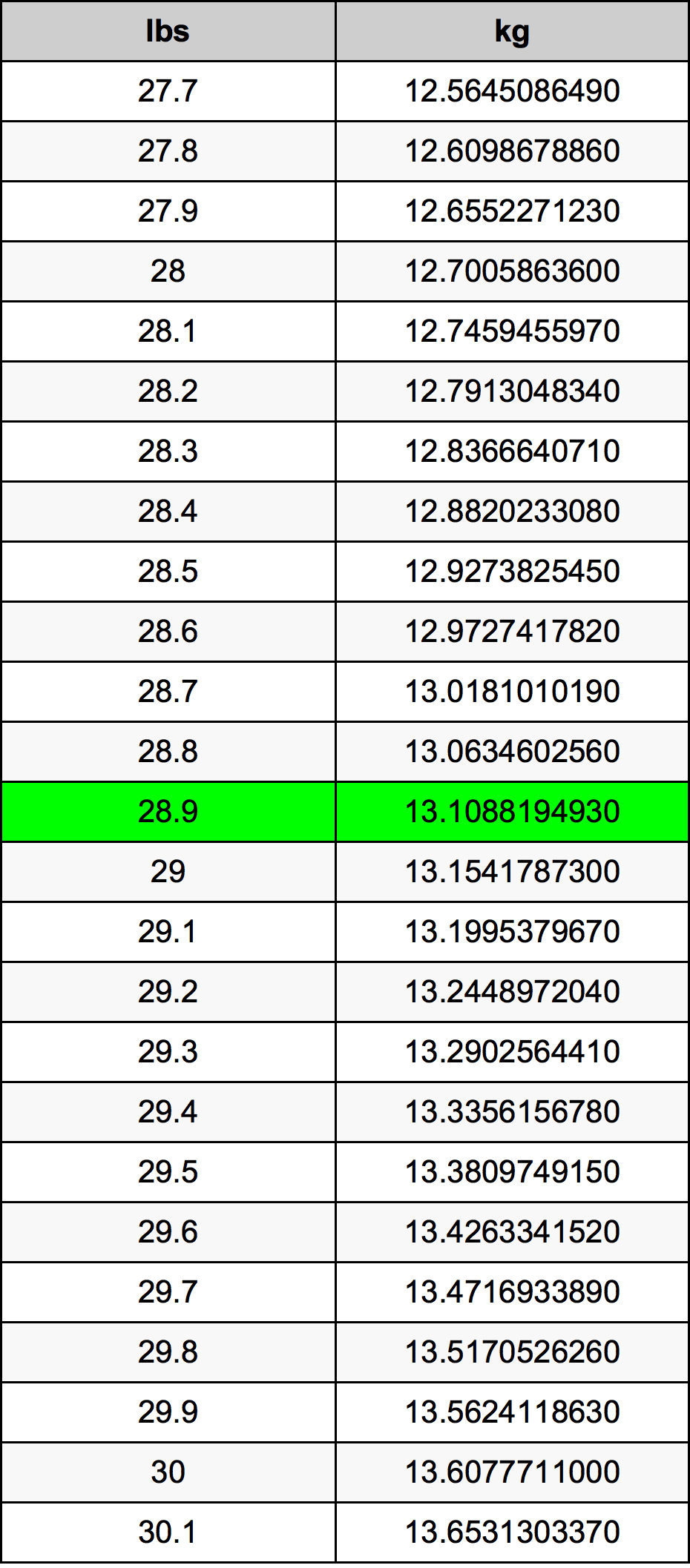 28.9 Funt pretvorbena tabela