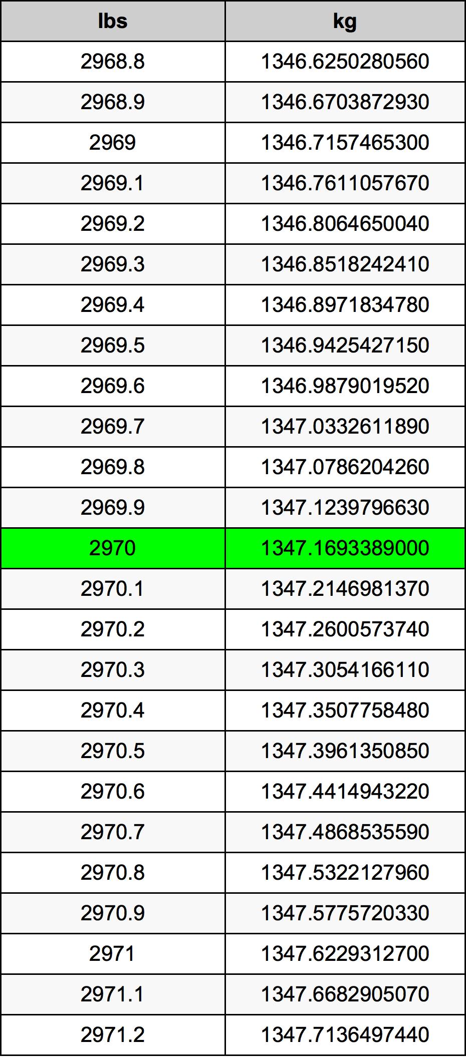 2970 Pon konversi tabel