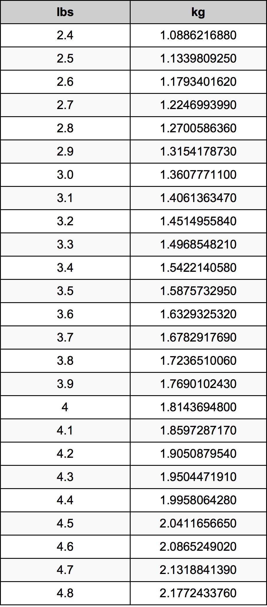 3.6 Фунт Таблица за преобразуване