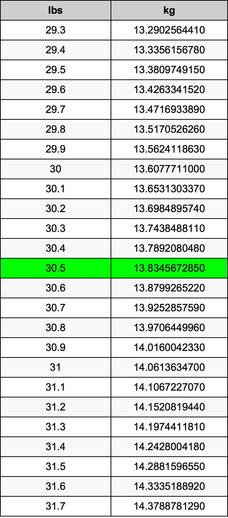 30.5 Libra převodní tabulka