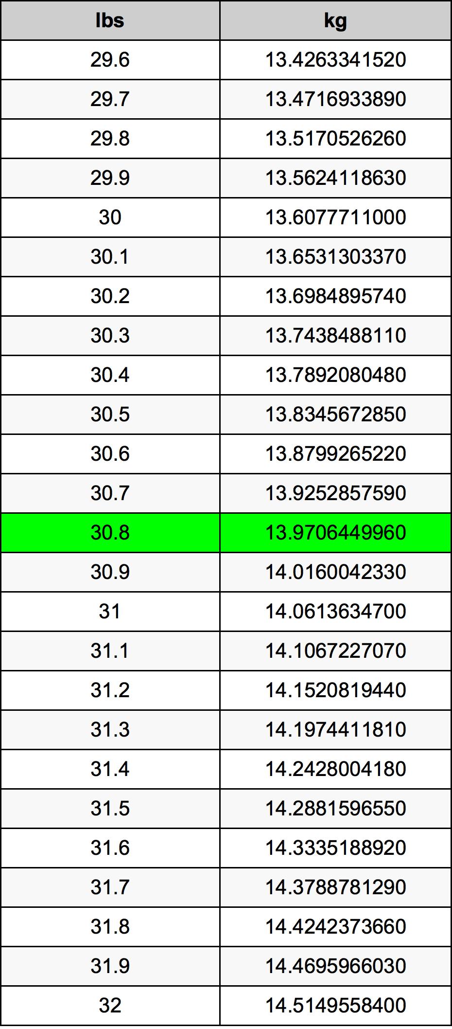 30.8 पाउण्ड रूपांतरण सारणी