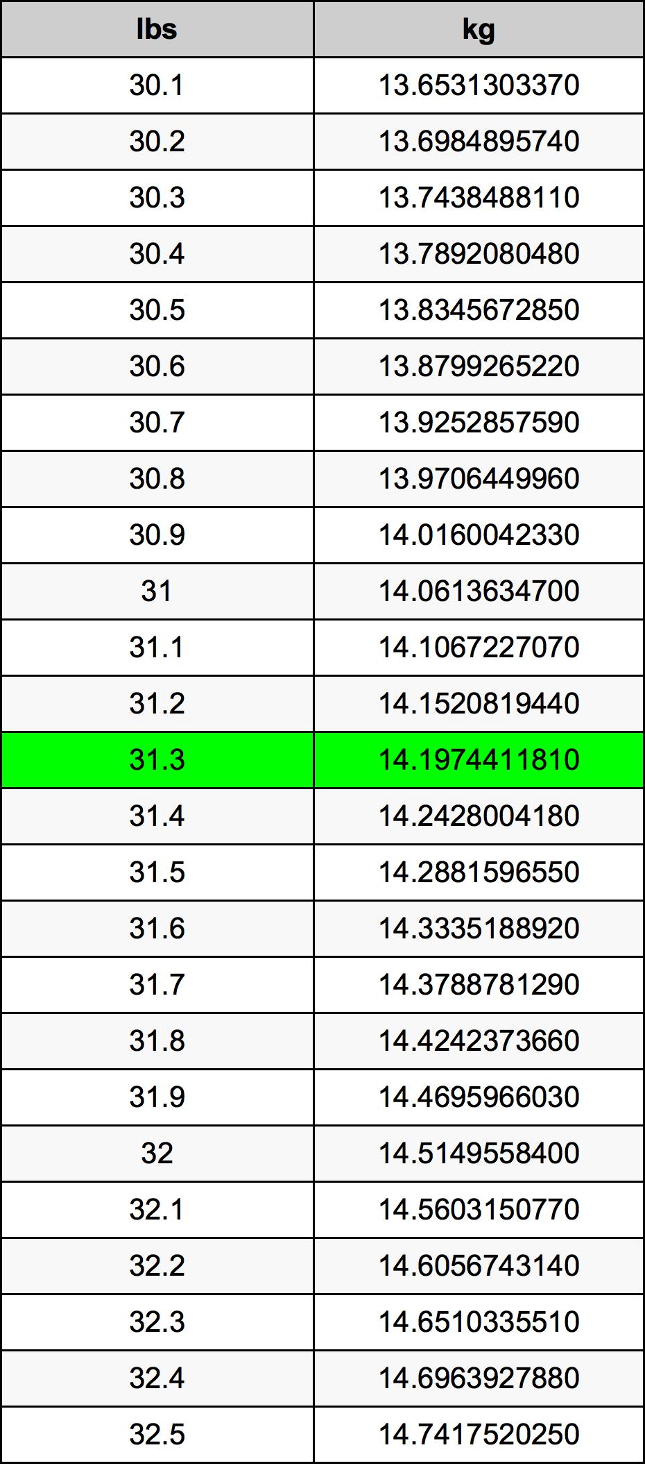 31.3 Funt tabela przeliczeniowa