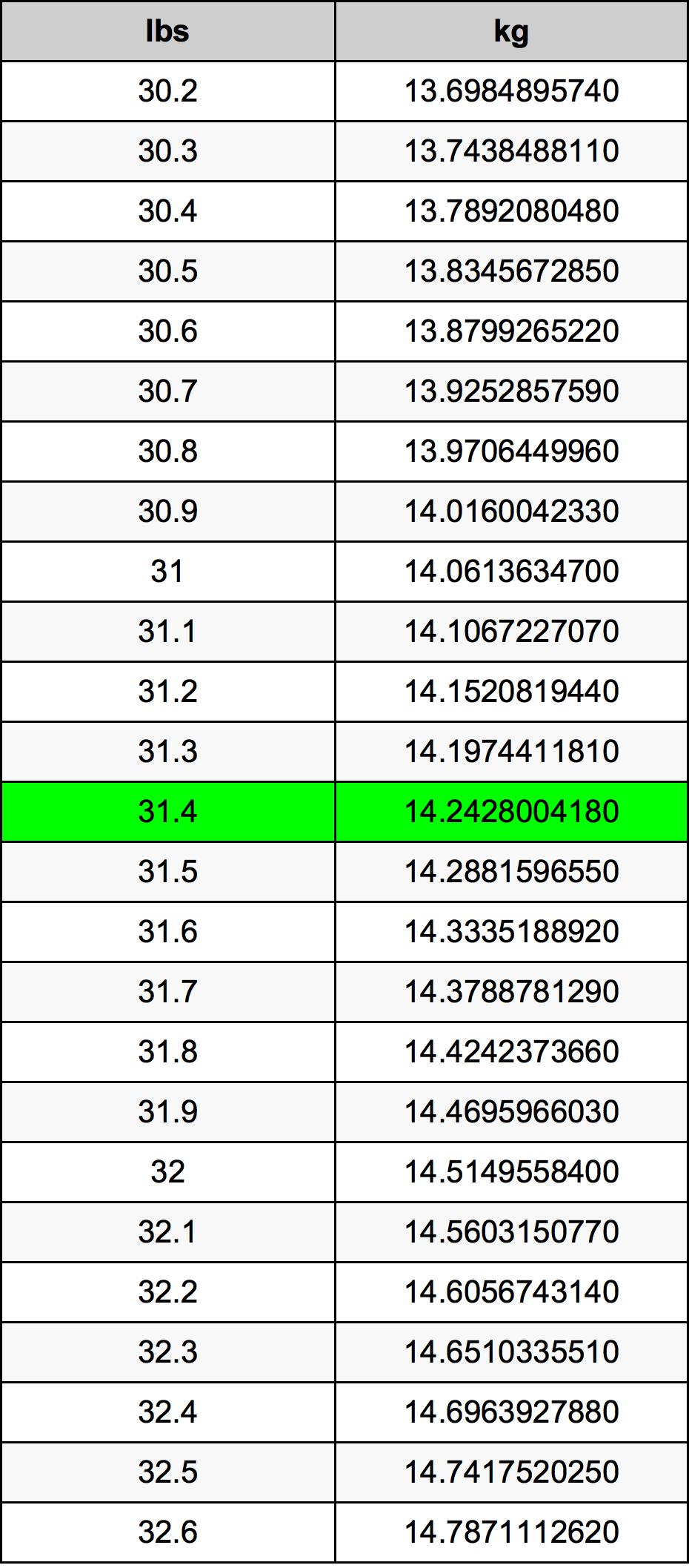 31.4 Pund omregningstabel