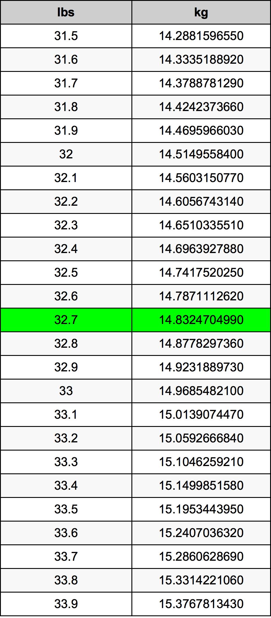 32.7 Pund konverteringstabell