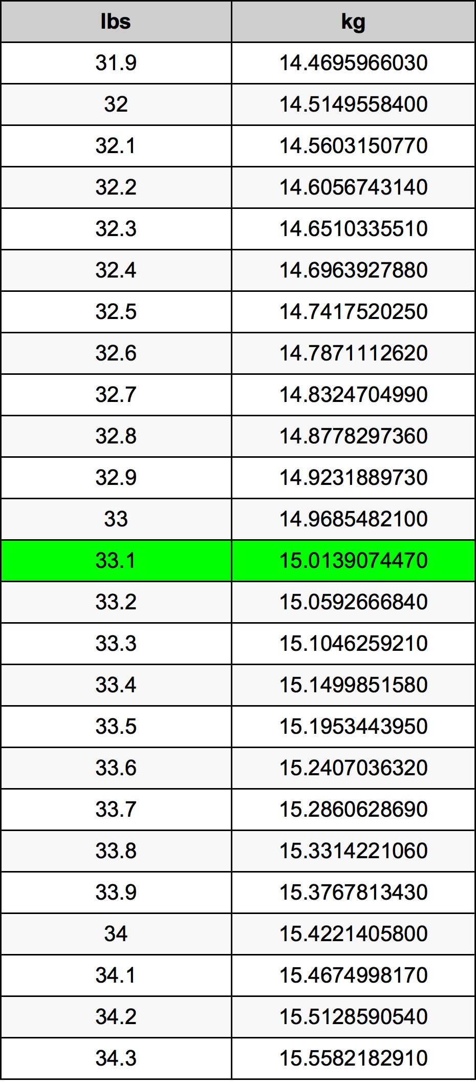 33.1 Фунт Таблица преобразования