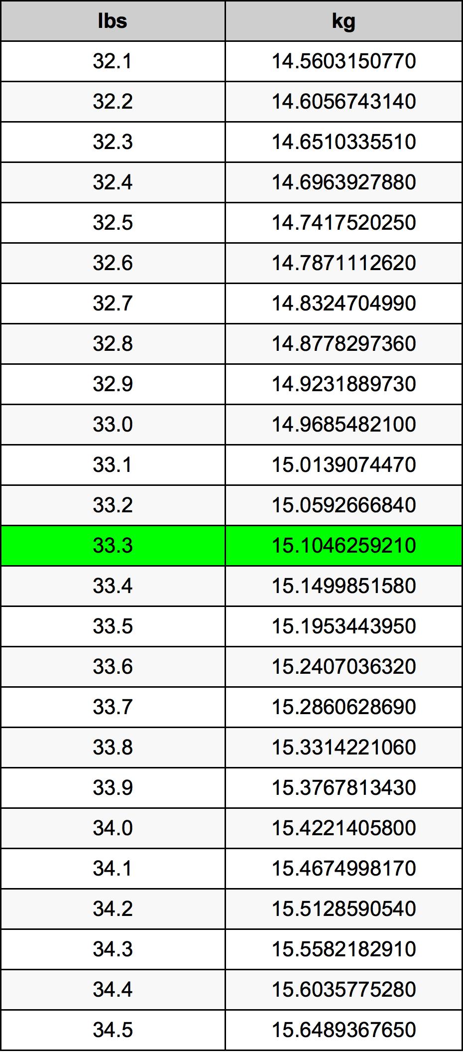 33.3 Pund omregningstabel