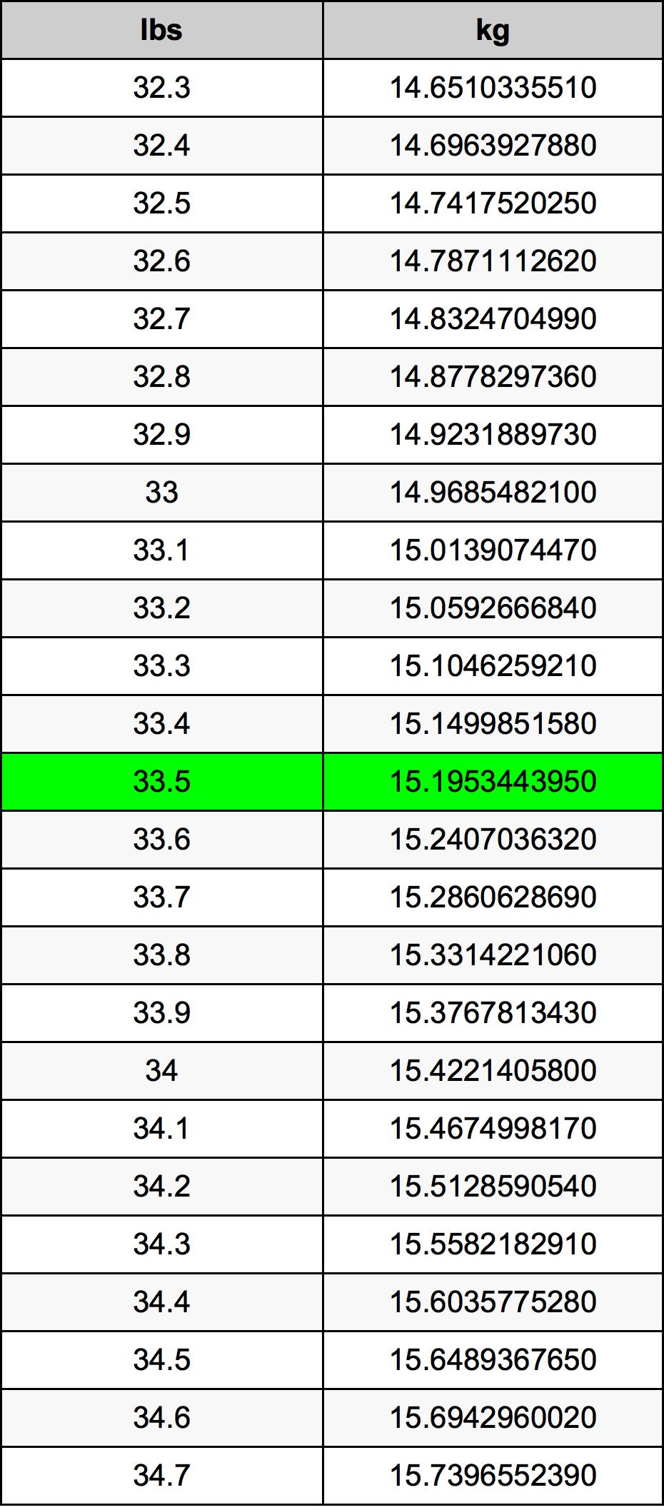 33.5 Pon konversi tabel