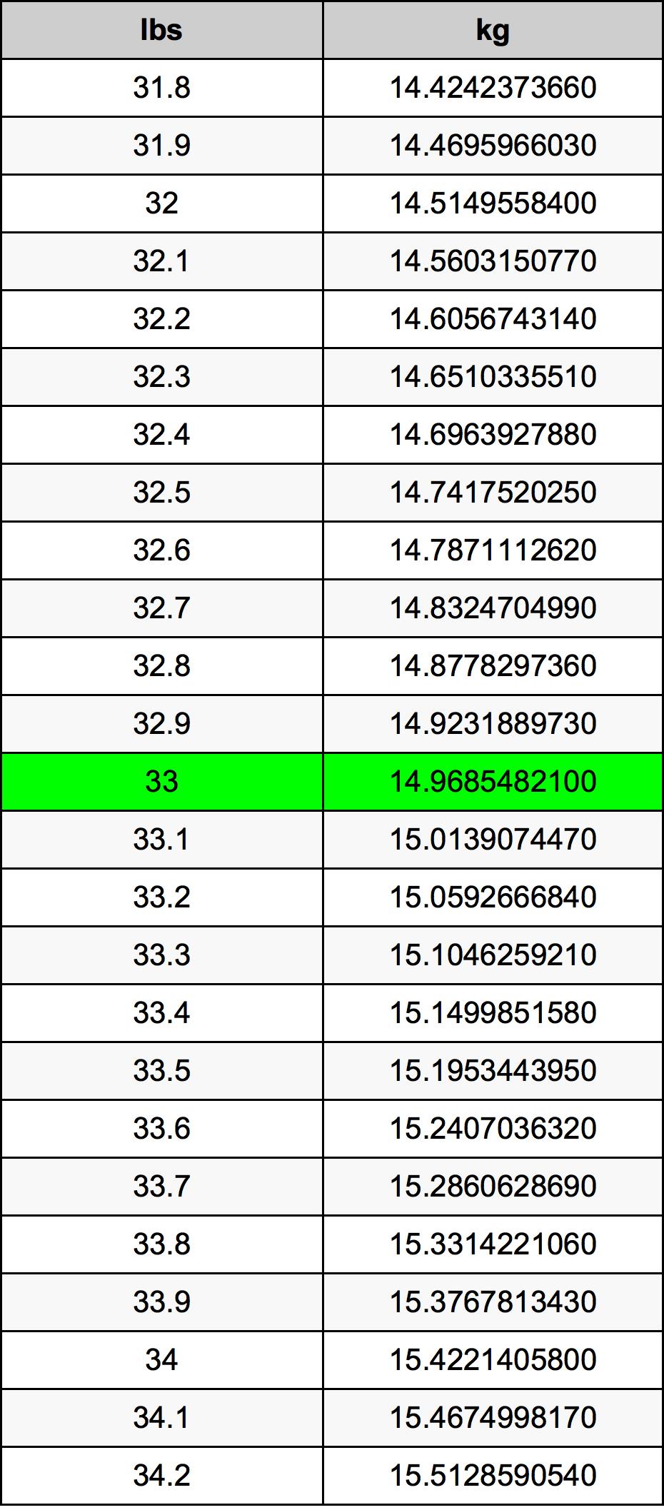 33 رطل جدول تحويل