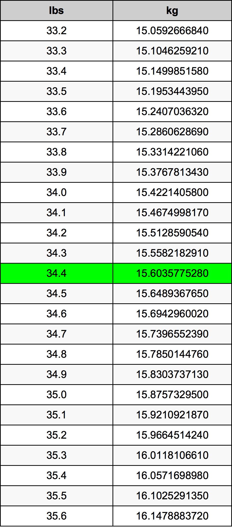 34.4 Libbra tabella di conversione