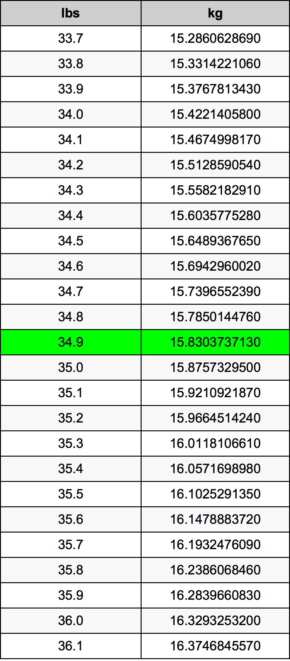 34.9 Libbra tabella di conversione