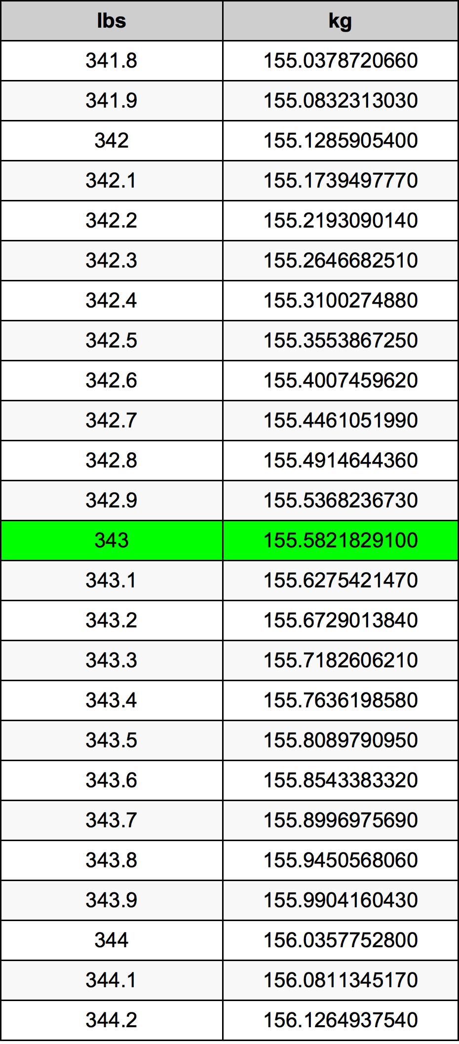 343 Funt pretvorbena tabela