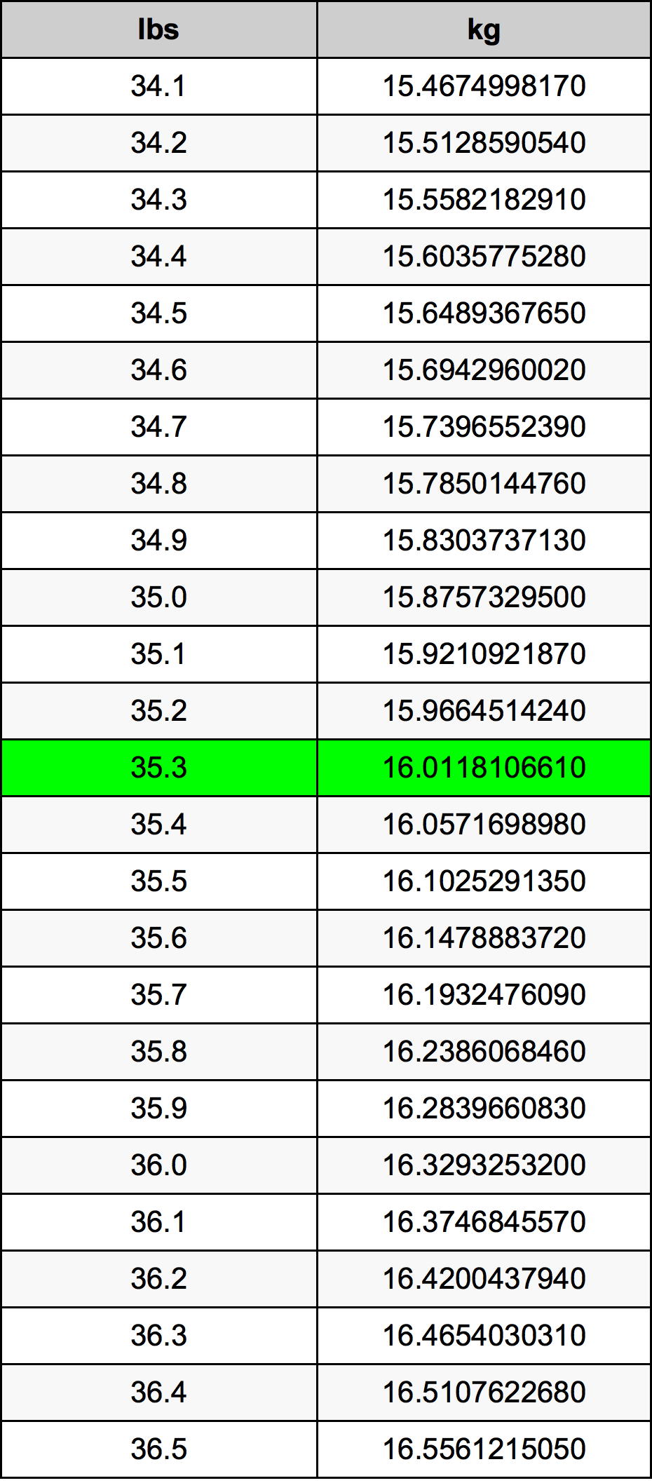 35.3 Funt tabela przeliczeniowa