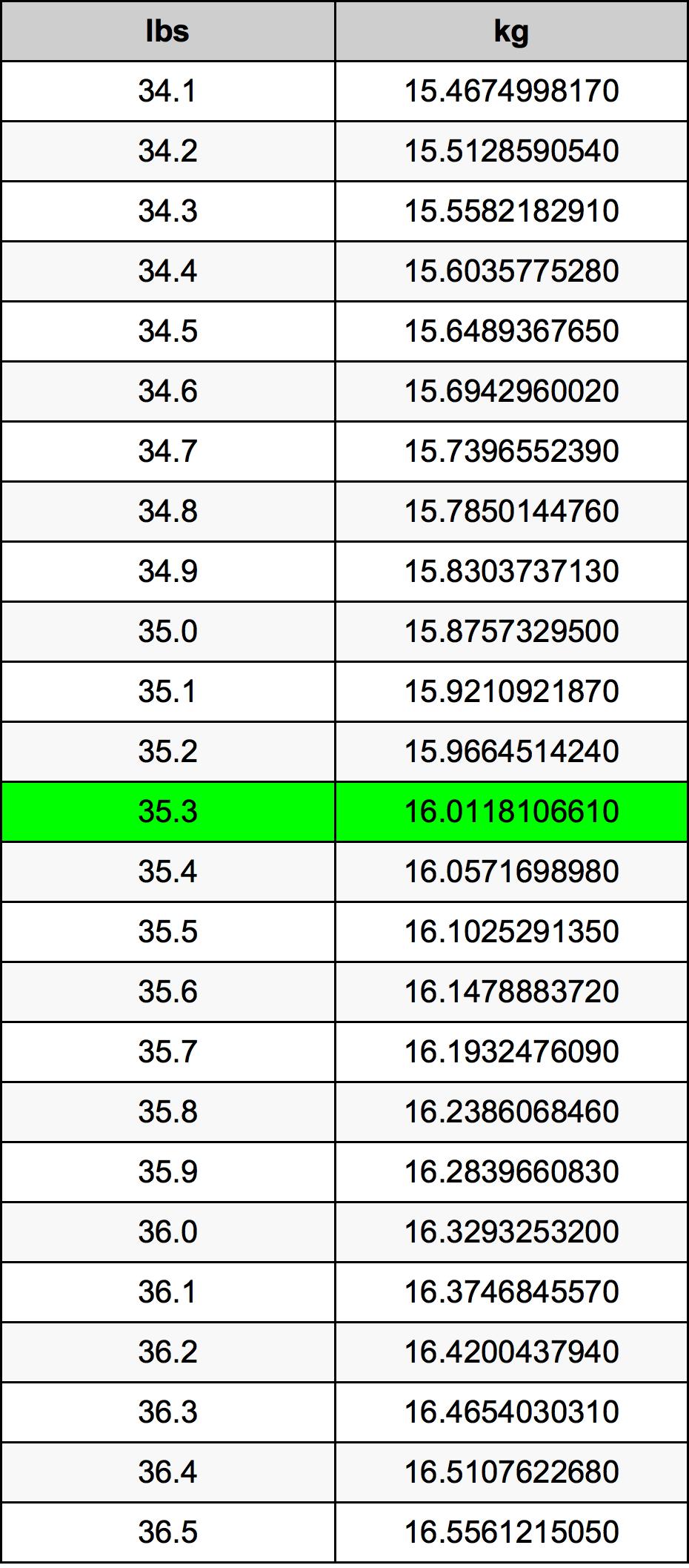 35.3 Pond Omskakelingstabel