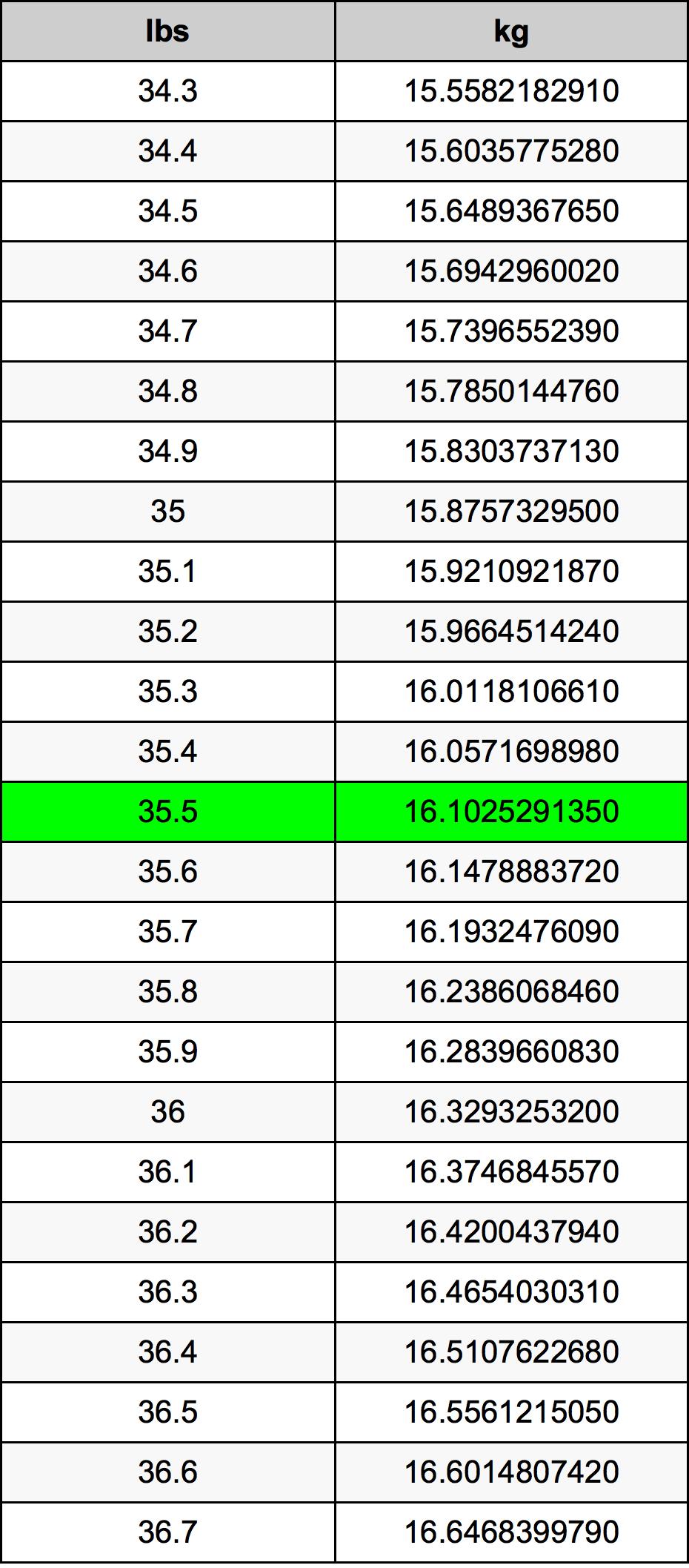 35.5 Libra konverteringstabellen